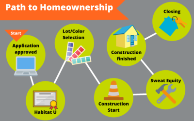 Learn about the path to become a homeowner with Habitat Orlando & Osceola